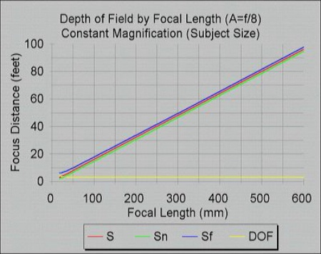 DOF and Focal Length