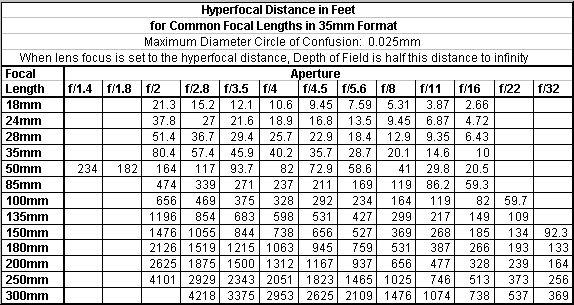 Hyperfocal Distance Table